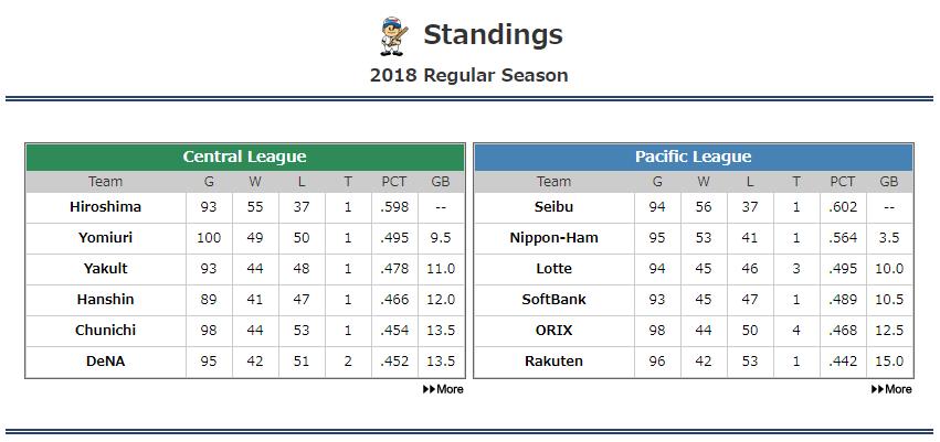 Standings 20180806