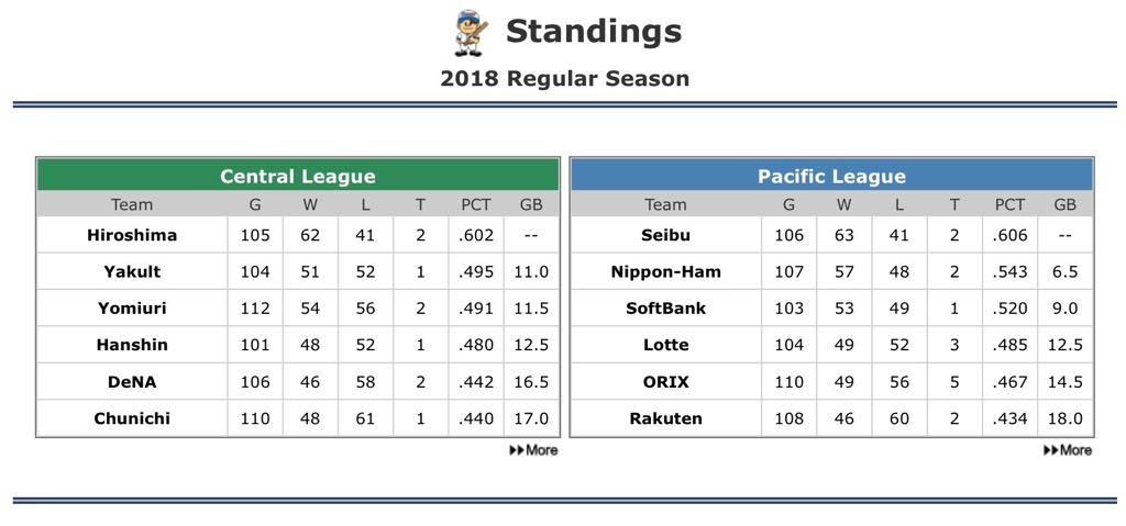 Standings20180820